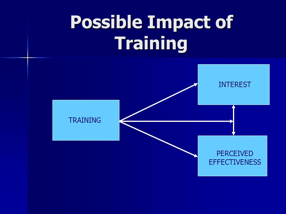 Possible Impact of Training TRAINING INTEREST PERCEIVED EFFECTIVENESS