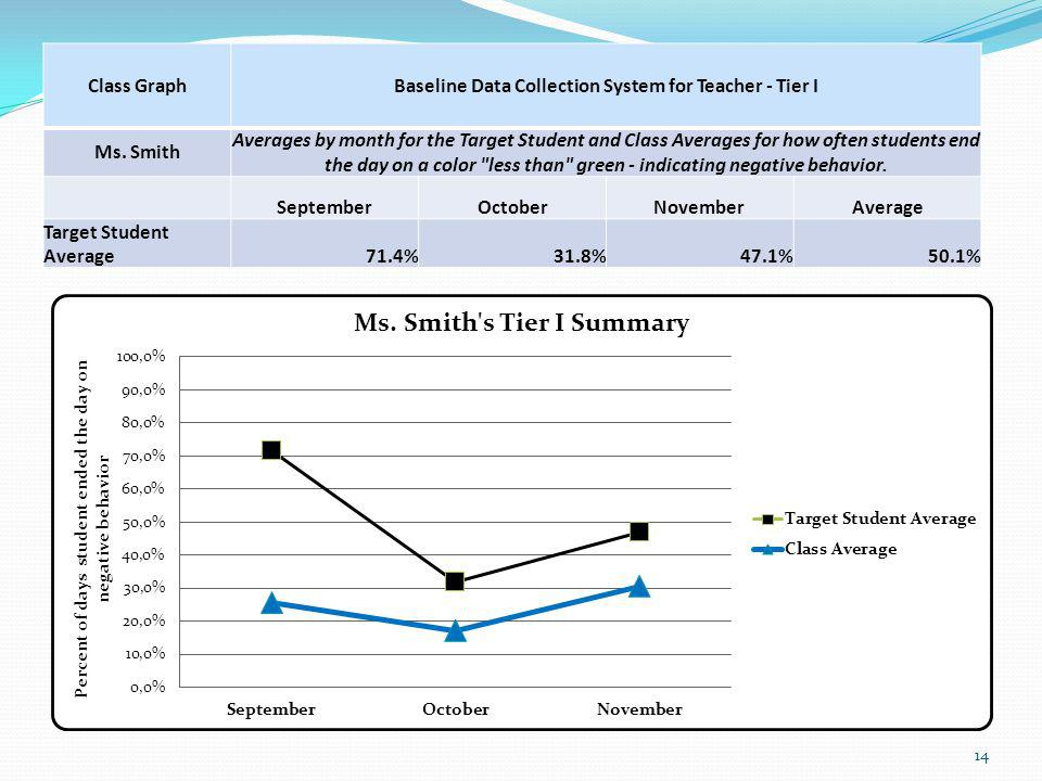 Class GraphBaseline Data Collection System for Teacher - Tier I Ms.