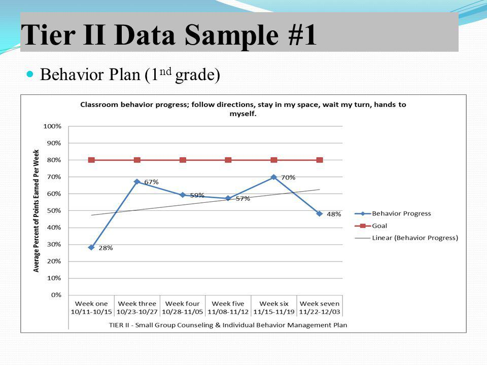 Tier II Data Sample #1 Behavior Plan (1 nd grade)