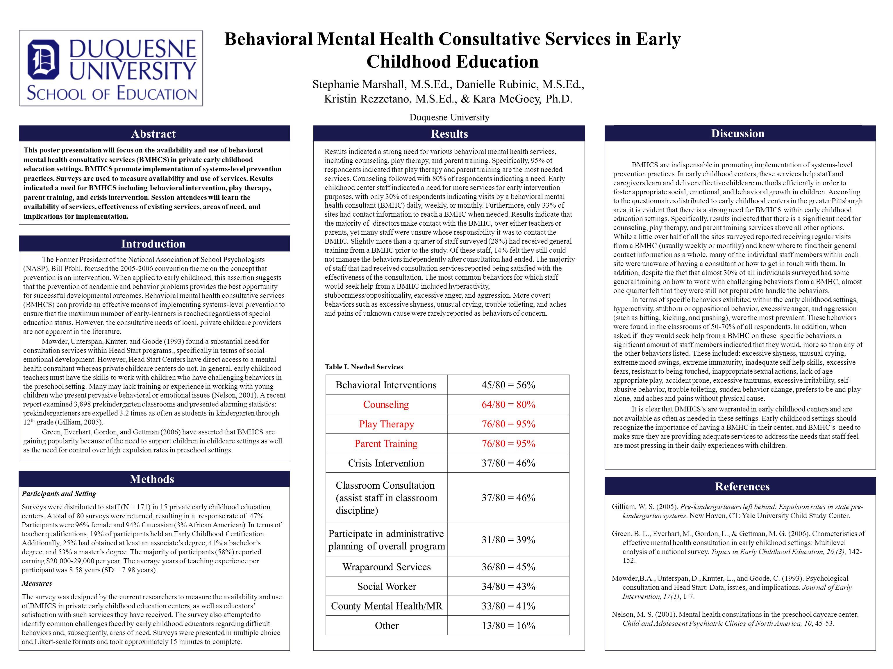 Abstract Stephanie Marshall, M.S.Ed., Danielle Rubinic, M.S.Ed., Kristin Rezzetano, M.S.Ed., & Kara McGoey, Ph.D. Duquesne University This poster pres