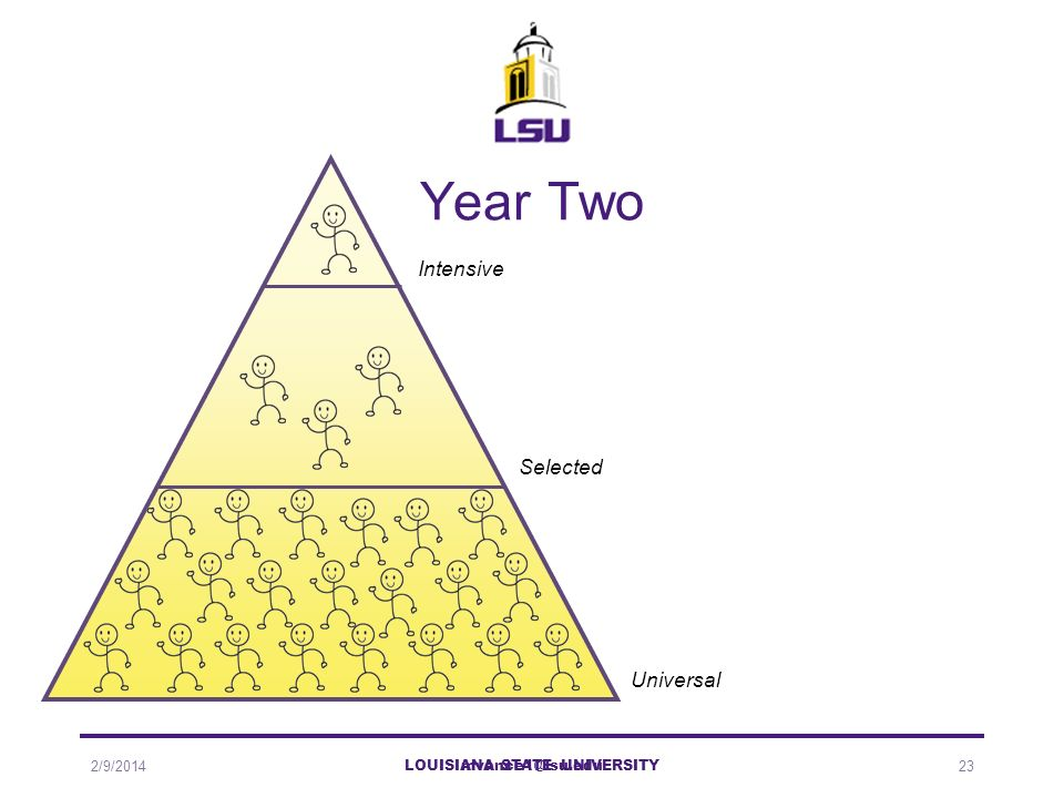 mvance1@lsu.edu Year Two 2/9/2014 LOUISIANA STATE UNIVERSITY 23 Intensive Selected Universal