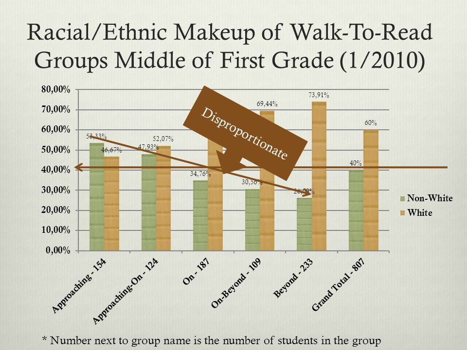 Racial/Ethnic Makeup of Walk-To-Read Groups Middle of First Grade (1/2010) Disproportionate * Number next to group name is the number of students in the group