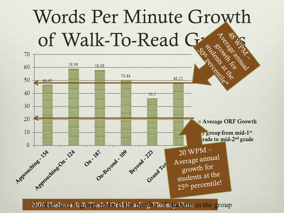 Words Per Minute Growth of Walk-To-Read Groups by group from mid-1 st grade to mid-2 nd grade 48 WPM – Average annual growth for students at the 50 th percentile* * 2006 Hasbrouck & Tindal Oral Reading Fluency Data 20 WPM – Average annual growth for students at the 25 th percentile.