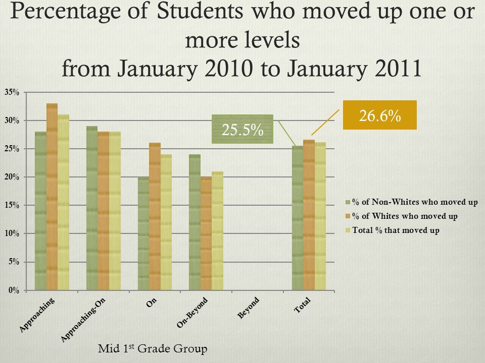 Percentage of Students who moved up one or more levels from January 2010 to January 2011 Mid 1 st Grade Group 26.6% 25.5%
