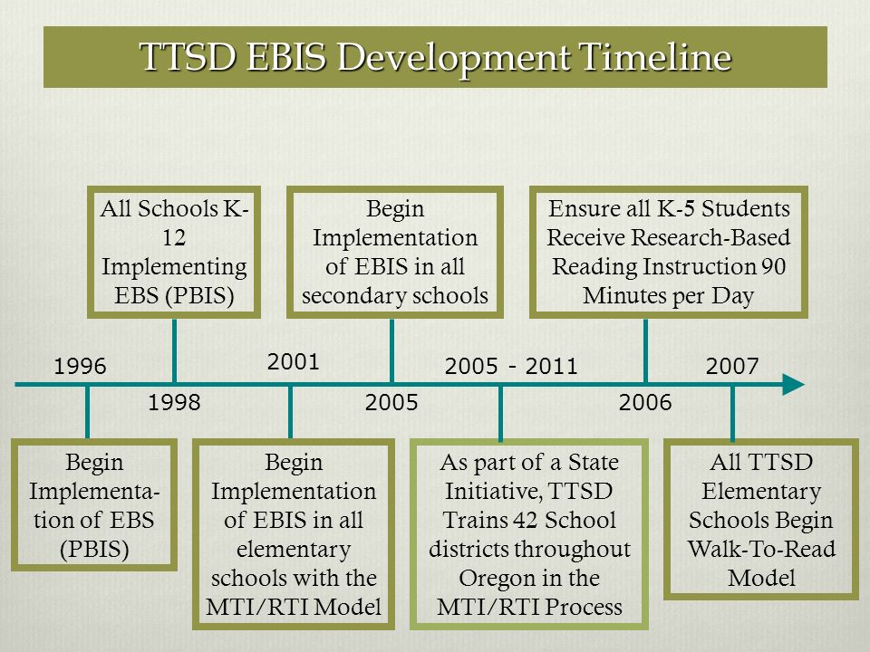 Begin Implementa- tion of EBS (PBIS) All Schools K- 12 Implementing EBS (PBIS) 1996 1998 Begin Implementation of EBIS in all elementary schools with the MTI/RTI Model 2001 Begin Implementation of EBIS in all secondary schools 2005 2005 - 2011 Ensure all K-5 Students Receive Research-Based Reading Instruction 90 Minutes per Day 2006 2007 All TTSD Elementary Schools Begin Walk-To-Read Model TTSD EBIS Development Timeline As part of a State Initiative, TTSD Trains 42 School districts throughout Oregon in the MTI/RTI Process