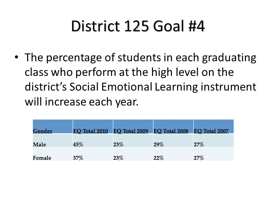 District 125 Goal #4 The percentage of students in each graduating class who perform at the high level on the districts Social Emotional Learning instrument will increase each year.