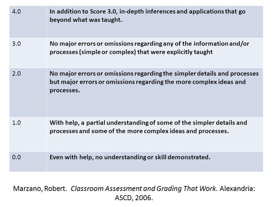 Marzano, Robert. Classroom Assessment and Grading That Work.