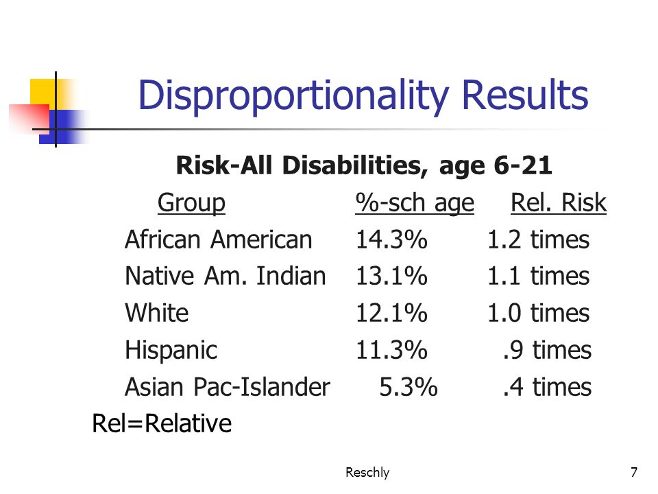 Reschly7 Disproportionality Results Risk-All Disabilities, age 6-21 Group%-sch age Rel. Risk African American14.3%1.2 times Native Am. Indian13.1%1.1