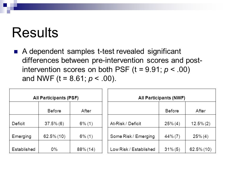Results A dependent samples t-test revealed significant differences between pre-intervention scores and post- intervention scores on both PSF (t = 9.91; p <.00) and NWF (t = 8.61; p <.00).