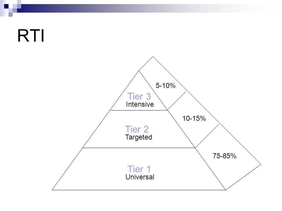 RTI Tier 1 Tier 2 Tier 3 Universal Targeted Intensive 10-15% 5-10% 75-85%