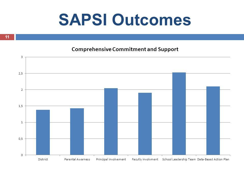 SAPSI Outcomes 11