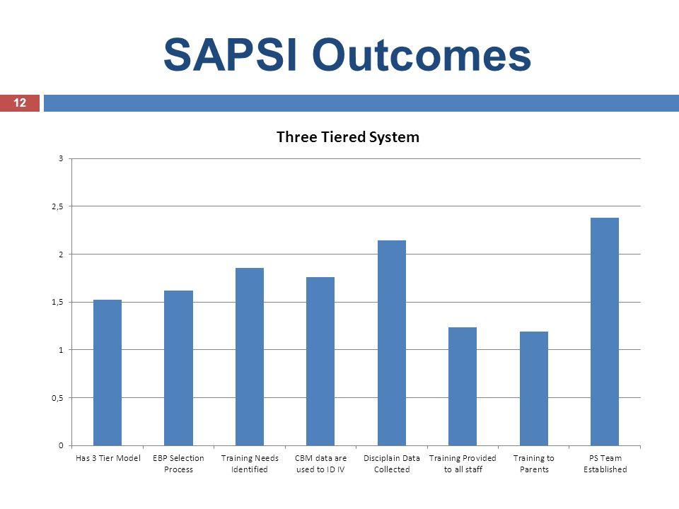 SAPSI Outcomes 12