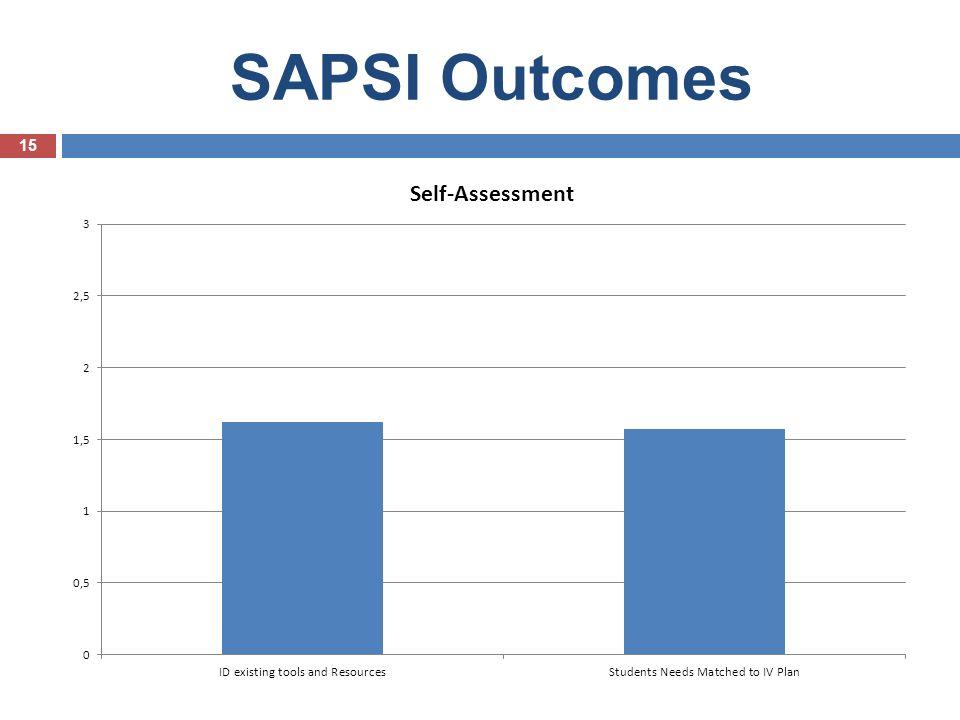 SAPSI Outcomes 15