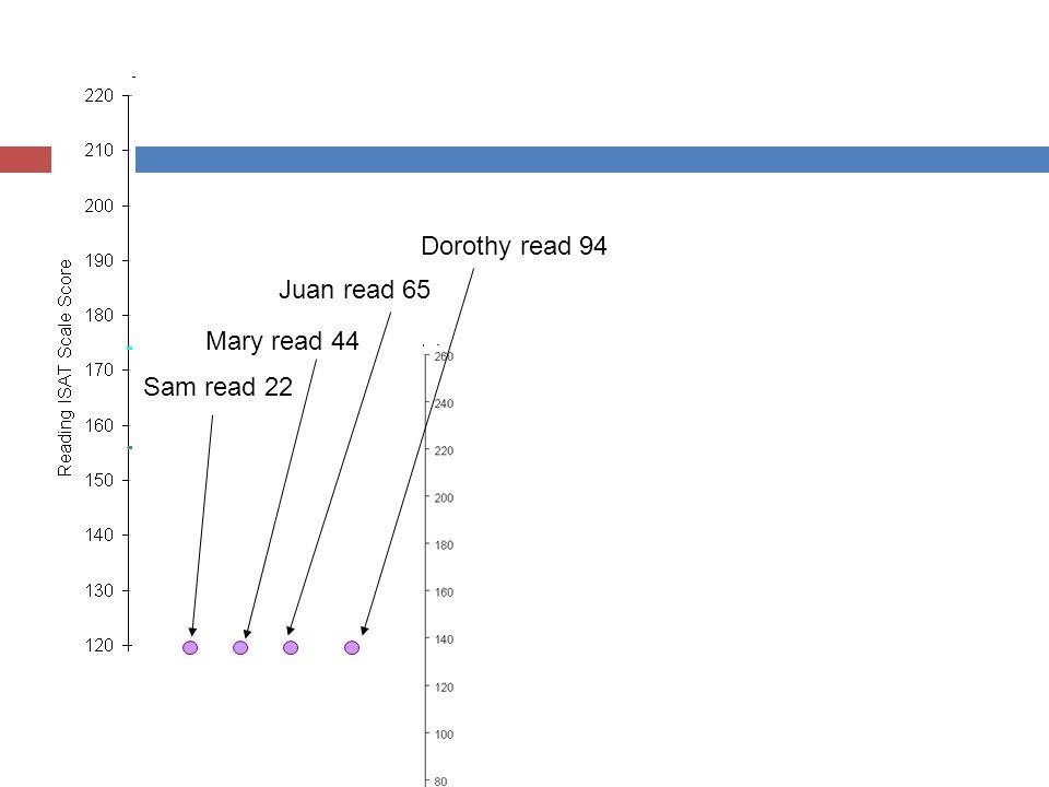 Sam read 22 Mary read 44 Juan read 65 Dorothy read 94
