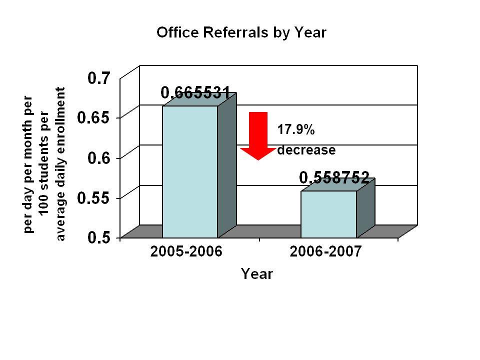 17.9% decrease