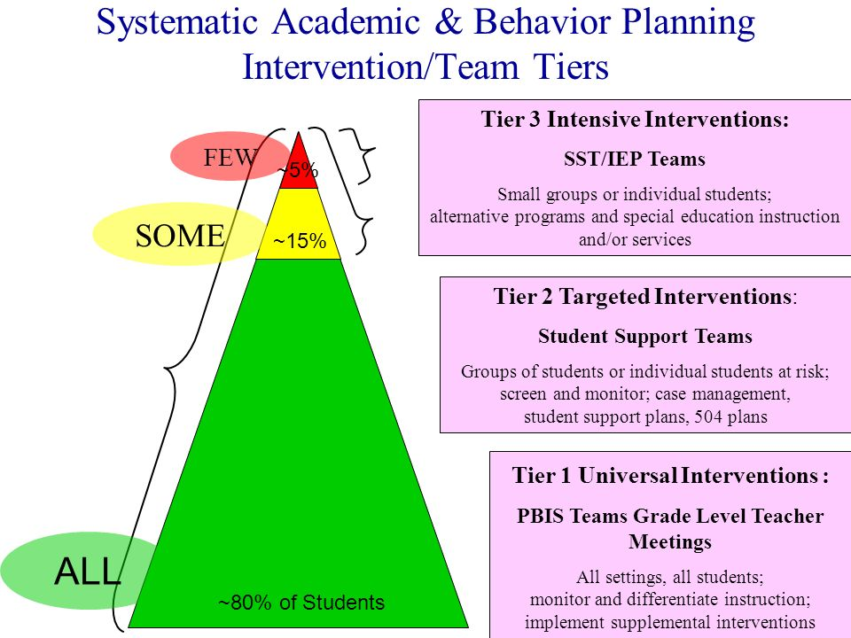 ~80% of Students ~15% ~5% SOME FEW ALL Tier 1 Universal Interventions : PBIS Teams Grade Level Teacher Meetings All settings, all students; monitor an