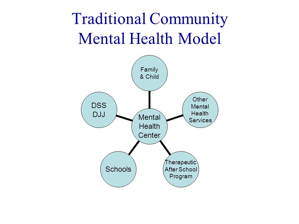Traditional Community Mental Health Model Mental Health Center Family & Child Other Mental Health Services Therapeutic After School Program Schools DS