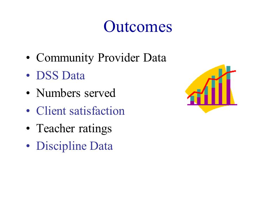 Outcomes Community Provider Data DSS Data Numbers served Client satisfaction Teacher ratings Discipline Data
