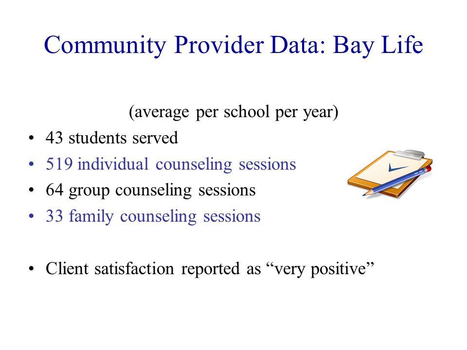 Community Provider Data: Bay Life (average per school per year) 43 students served 519 individual counseling sessions 64 group counseling sessions 33