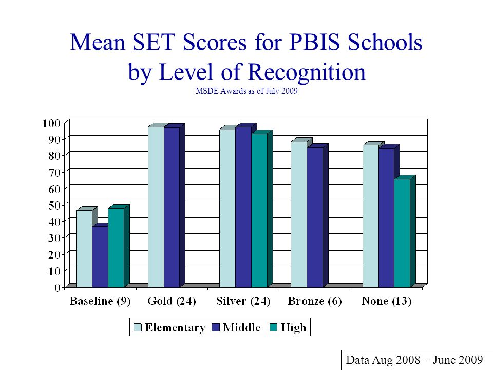 Mean SET Scores for PBIS Schools by Level of Recognition MSDE Awards as of July 2009 Data Aug 2008 – June 2009