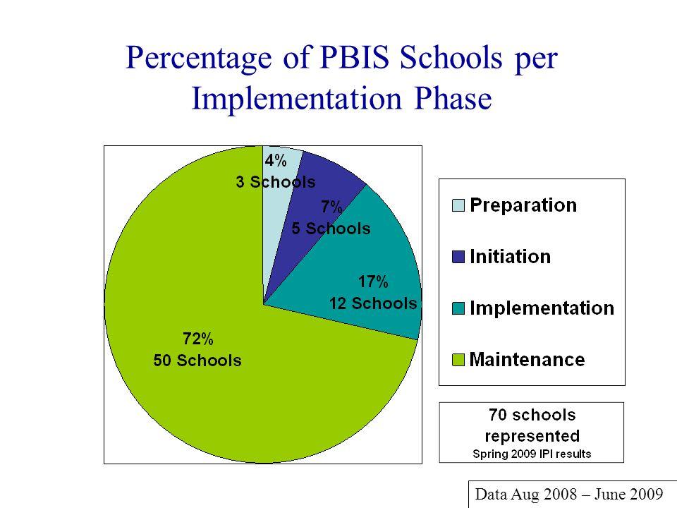 Percentage of PBIS Schools per Implementation Phase Data Aug 2008 – June 2009