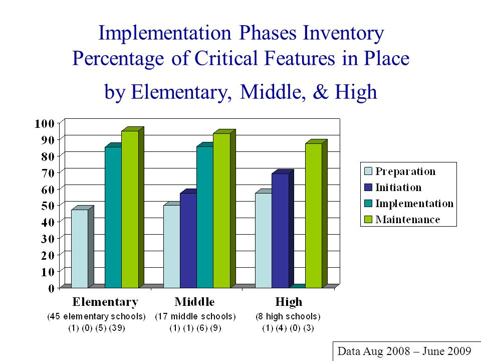 Implementation Phases Inventory Percentage of Critical Features in Place by Elementary, Middle, & High Data Aug 2008 – June 2009