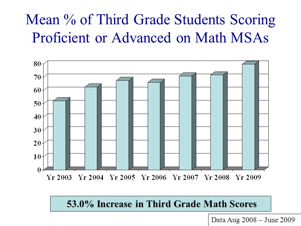 Mean % of Third Grade Students Scoring Proficient or Advanced on Math MSAs 53.0% Increase in Third Grade Math Scores Data Aug 2008 – June 2009