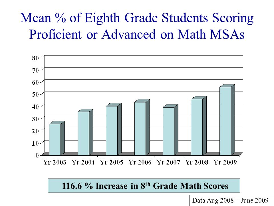 Mean % of Eighth Grade Students Scoring Proficient or Advanced on Math MSAs 116.6 % Increase in 8 th Grade Math Scores Data Aug 2008 – June 2009