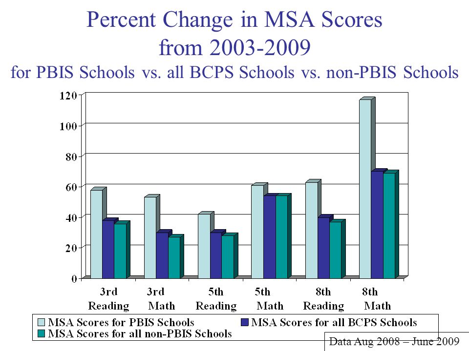 Percent Change in MSA Scores from 2003-2009 for PBIS Schools vs. all BCPS Schools vs. non-PBIS Schools Data Aug 2008 – June 2009