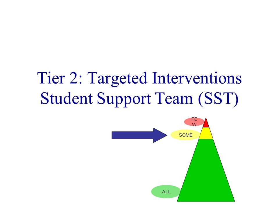 Tier 2: Targeted Interventions Student Support Team (SST) SOME FE W ALL