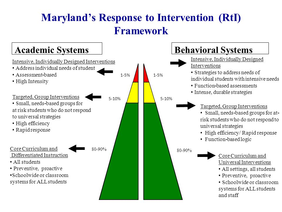 Response to Intervention (RtI) Essential Components –Universal screening –Problem-solving/decision-making practices –Tiered levels of implementation of high quality instruction/intervention –Progress monitoring –Fidelity of implementation –Family involvement –Considerations for English Language Learners Maryland State Department of Education, June, 2008
