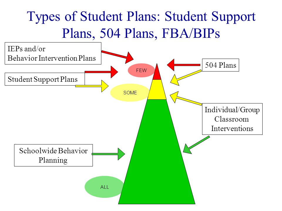 IEPs and/or Behavior Intervention Plans Student Support Plans Individual/Group Classroom Interventions Schoolwide Behavior Planning 504 Plans SOME FEW