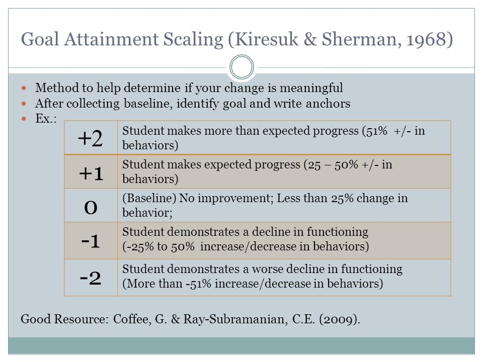 Goal Attainment Scaling (Kiresuk & Sherman, 1968) Method to help determine if your change is meaningful After collecting baseline, identify goal and w