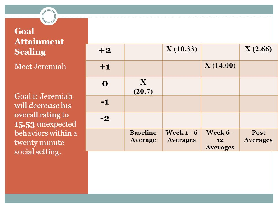 Goal Attainment Scaling Meet Jeremiah Goal 1: Jeremiah will decrease his overall rating to 15.53 unexpected behaviors within a twenty minute social se