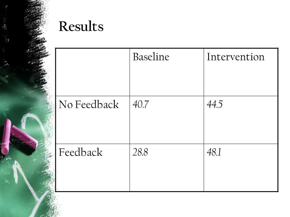 Results BaselineIntervention No Feedback 40.744.5 Feedback 28.848.1