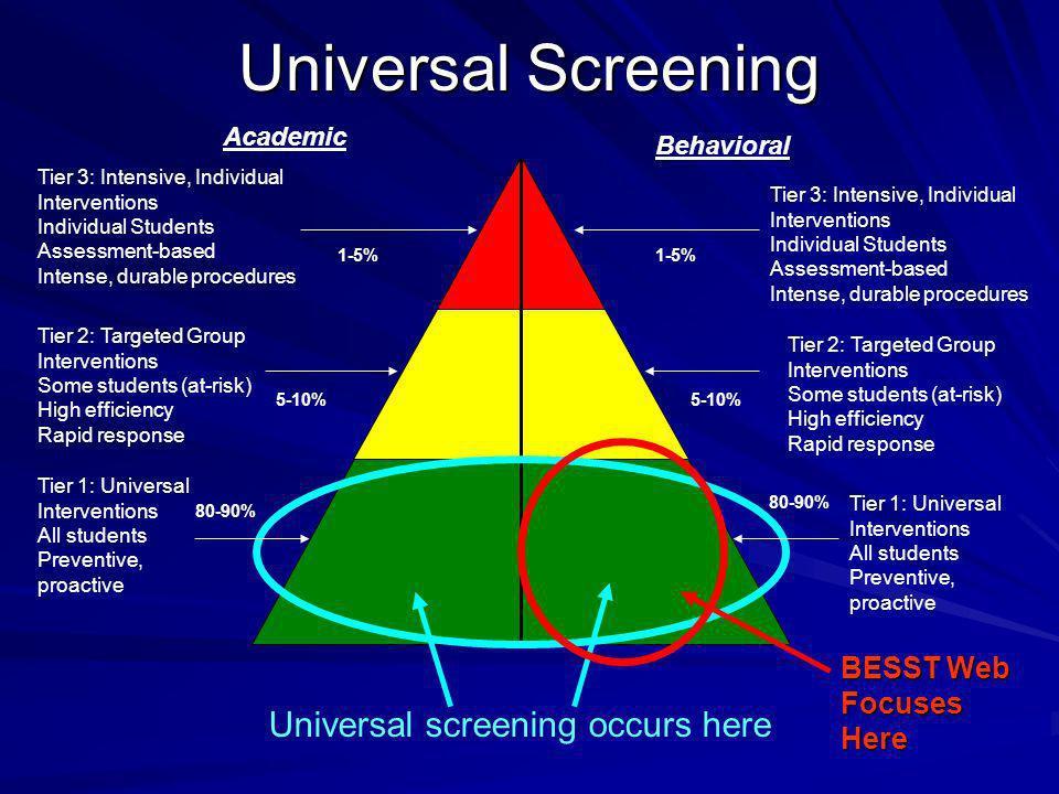 Universal Screening Academic Behavioral Tier 1: Universal Interventions All students Preventive, proactive Tier 1: Universal Interventions All student