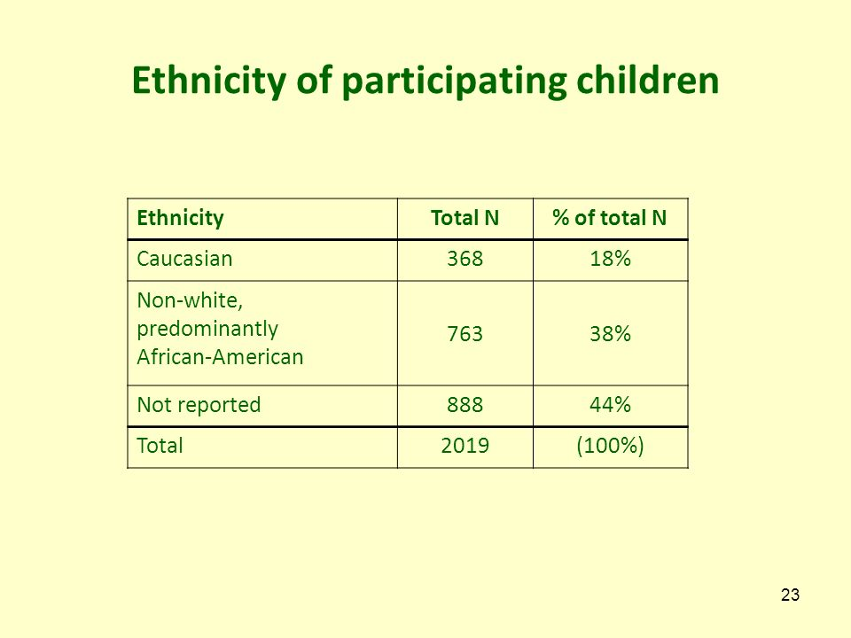 Ethnicity of participating children EthnicityTotal N% of total N Caucasian36818% Non-white, predominantly African-American 76338% Not reported88844% Total2019(100%) 23