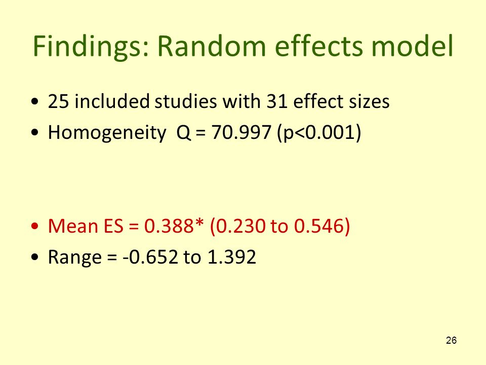 Findings: Random effects model 25 included studies with 31 effect sizes Homogeneity Q = 70.997 (p<0.001) Mean ES = 0.388* (0.230 to 0.546) Range = -0.652 to 1.392 26