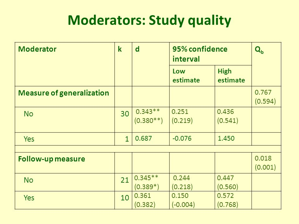 Moderators: Study quality Moderatorkd95% confidence interval QbQb Low estimate High estimate Measure of generalization 0.767 (0.594) No30 0.343** (0.380**) 0.251 (0.219) 0.436 (0.541) Yes1 0.687-0.0761.450 Follow-up measure 0.018 (0.001) No21 0.345** (0.389*) 0.244 (0.218) 0.447 (0.560) Yes10 0.361 (0.382) 0.150 (-0.004) 0.572 (0.768) *p<.05, ** p<.01