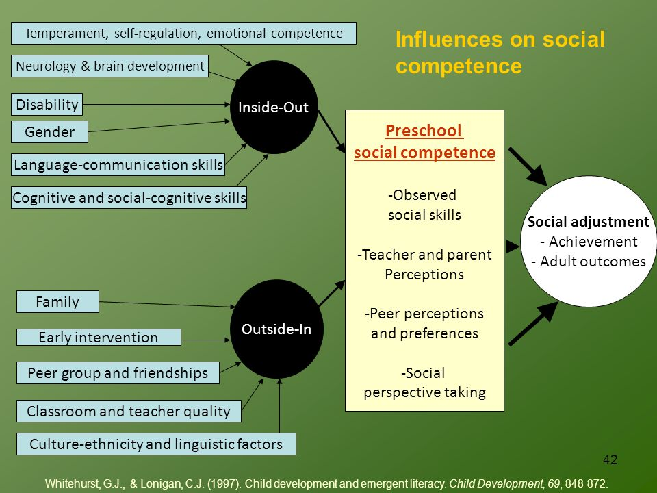 Preschool social competence -Observed social skills -Teacher and parent Perceptions -Peer perceptions and preferences -Social perspective taking Social adjustment - Achievement - Adult outcomes Inside-Out Outside-In Neurology & brain development Temperament, self-regulation, emotional competence Gender Cognitive and social-cognitive skills Disability Language-communication skills Family Classroom and teacher quality Early intervention Peer group and friendships Culture-ethnicity and linguistic factors Whitehurst, G.J., & Lonigan, C.J.