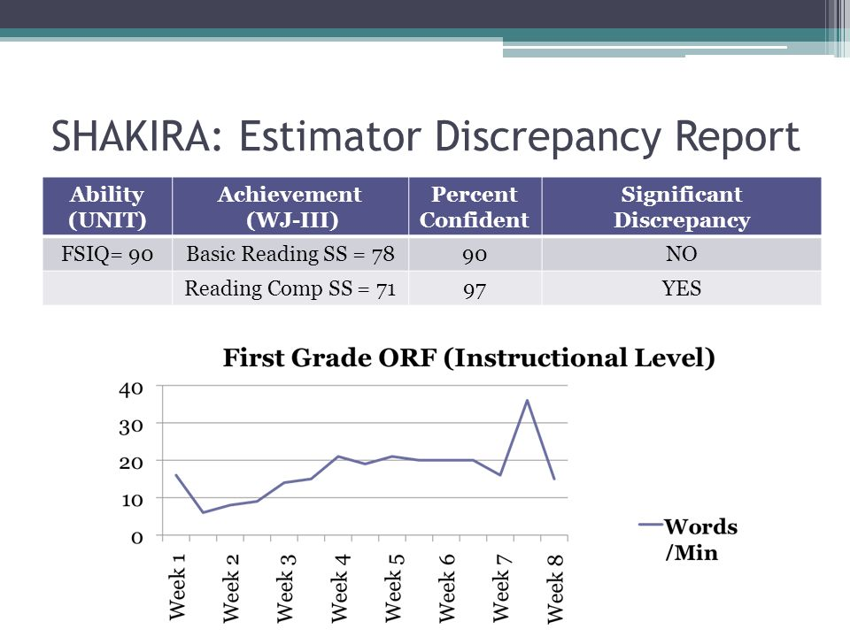 SHAKIRA: Estimator Discrepancy Report Ability (UNIT) Achievement (WJ-III) Percent Confident Significant Discrepancy FSIQ= 90Basic Reading SS = 7890NO