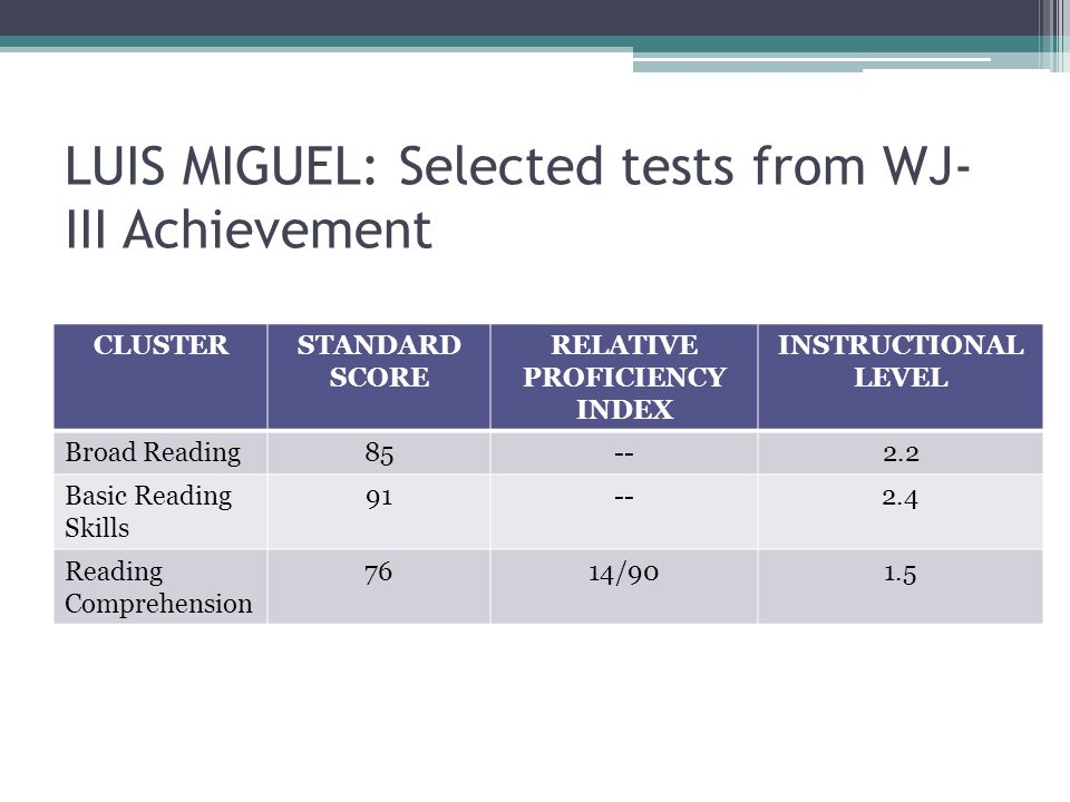 LUIS MIGUEL: Selected tests from WJ- III Achievement CLUSTERSTANDARD SCORE RELATIVE PROFICIENCY INDEX INSTRUCTIONAL LEVEL Broad Reading85--2.2 Basic R