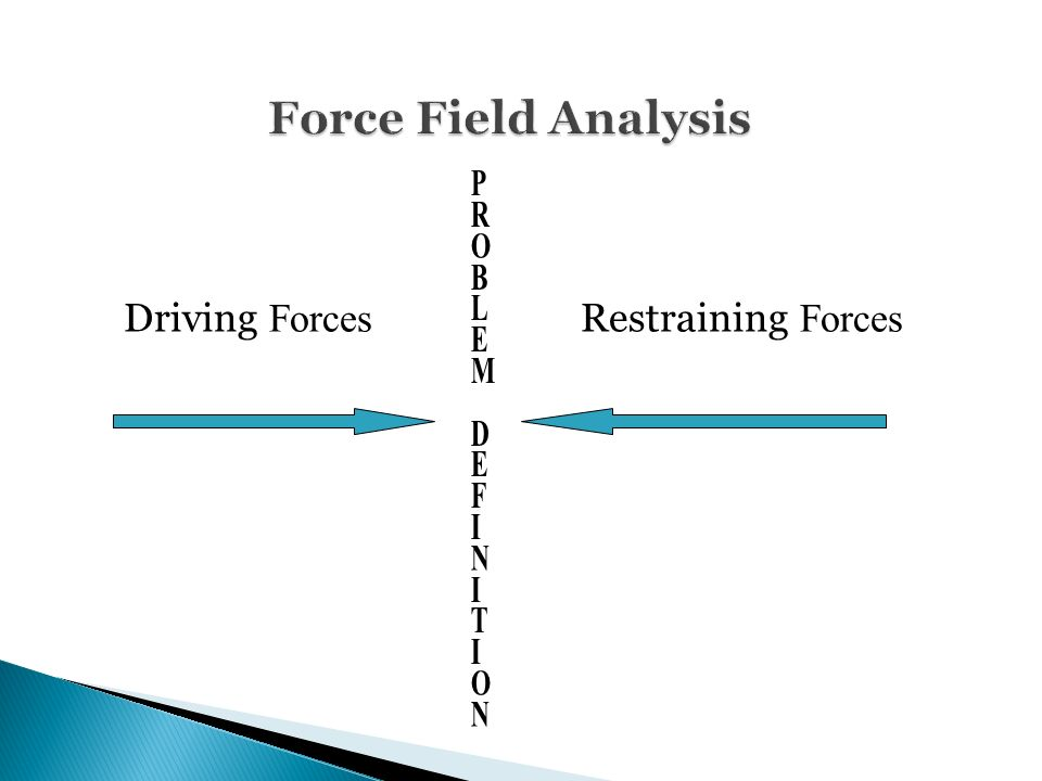 Force Field Analysis Force Field Analysis Driving Forces Restraining Forces PROBLEM DEFINITIONPROBLEM DEFINITION
