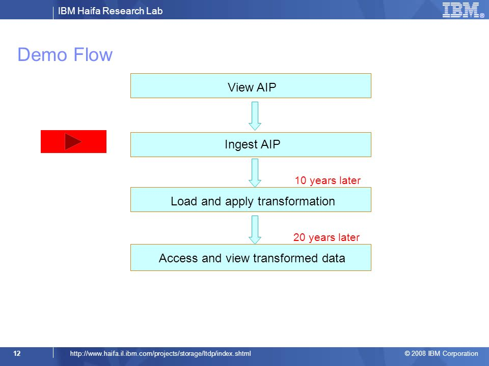 IBM Haifa Research Lab © 2008 IBM Corporation 12http://  10 years later 20 years later Ingest AIP Load and apply transformation Access and view transformed data View AIP Demo Flow