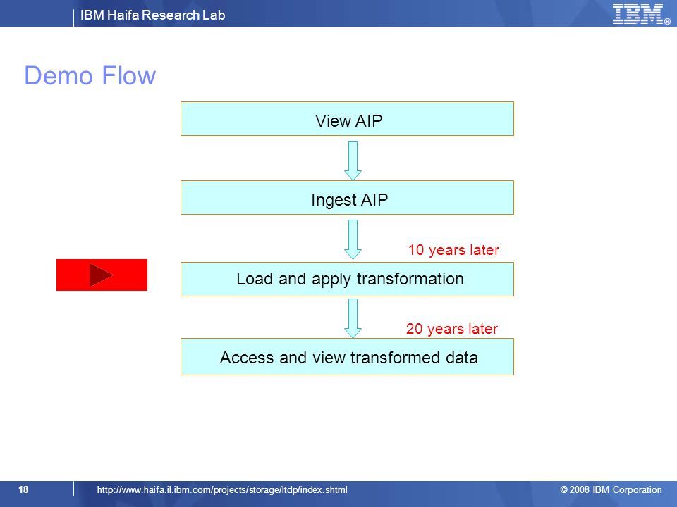 IBM Haifa Research Lab © 2008 IBM Corporation 18http://www.haifa.il.ibm.com/projects/storage/ltdp/index.shtml 10 years later 20 years later Ingest AIP Load and apply transformation Access and view transformed data View AIP Demo Flow
