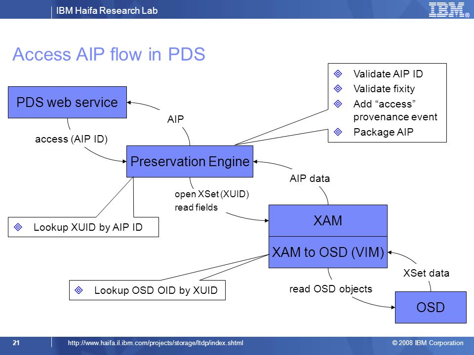 IBM Haifa Research Lab © 2008 IBM Corporation 21http://  Access AIP flow in PDS Preservation Engine PDS web service XAM XAM to OSD (VIM) OSD access (AIP ID) read OSD objects AIP data AIP XSet data open XSet (XUID) read fields Lookup XUID by AIP ID Lookup OSD OID by XUID Validate AIP ID Validate fixity Add access provenance event Package AIP