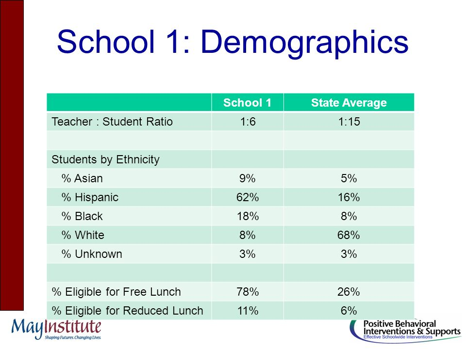 School 1: Demographics School 1State Average Teacher : Student Ratio1:61:15 Students by Ethnicity % Asian9%5% % Hispanic62%16% % Black18%8% % White8%68% % Unknown3% % Eligible for Free Lunch78%26% % Eligible for Reduced Lunch11%6%