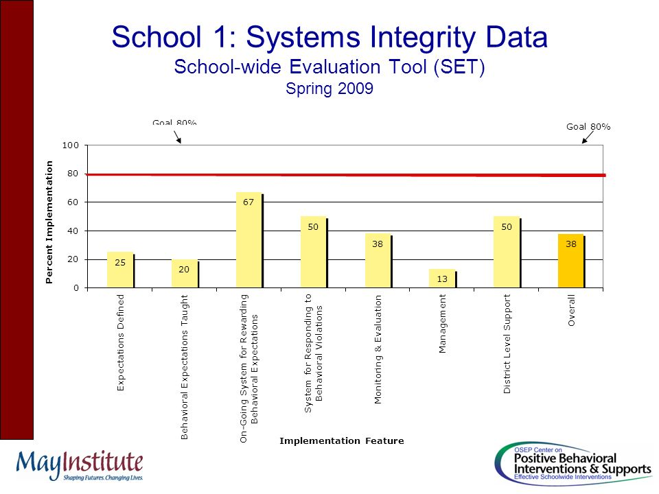 School 1: Systems Integrity Data School-wide Evaluation Tool (SET) Spring 2009