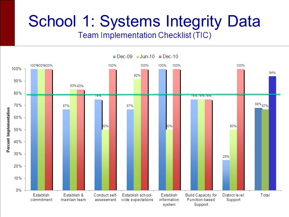 School 1: Systems Integrity Data Team Implementation Checklist (TIC)