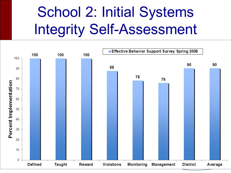 School 2: Initial Systems Integrity Self-Assessment
